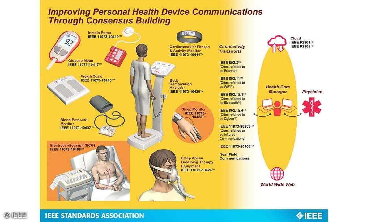 E-Health-Konzept der IEEE