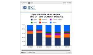 IDC Tablet Tracker,Marktzahlen Q1-2013