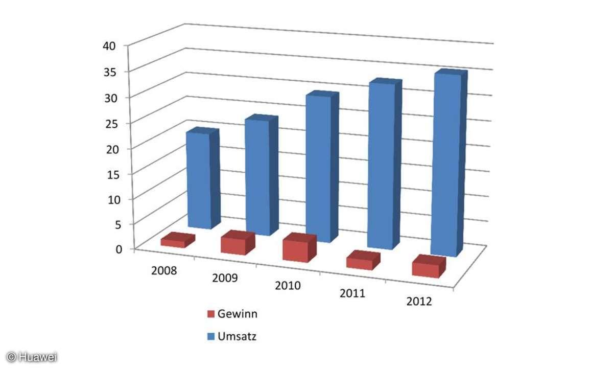 Huawei-Wachstumsdiagramm
