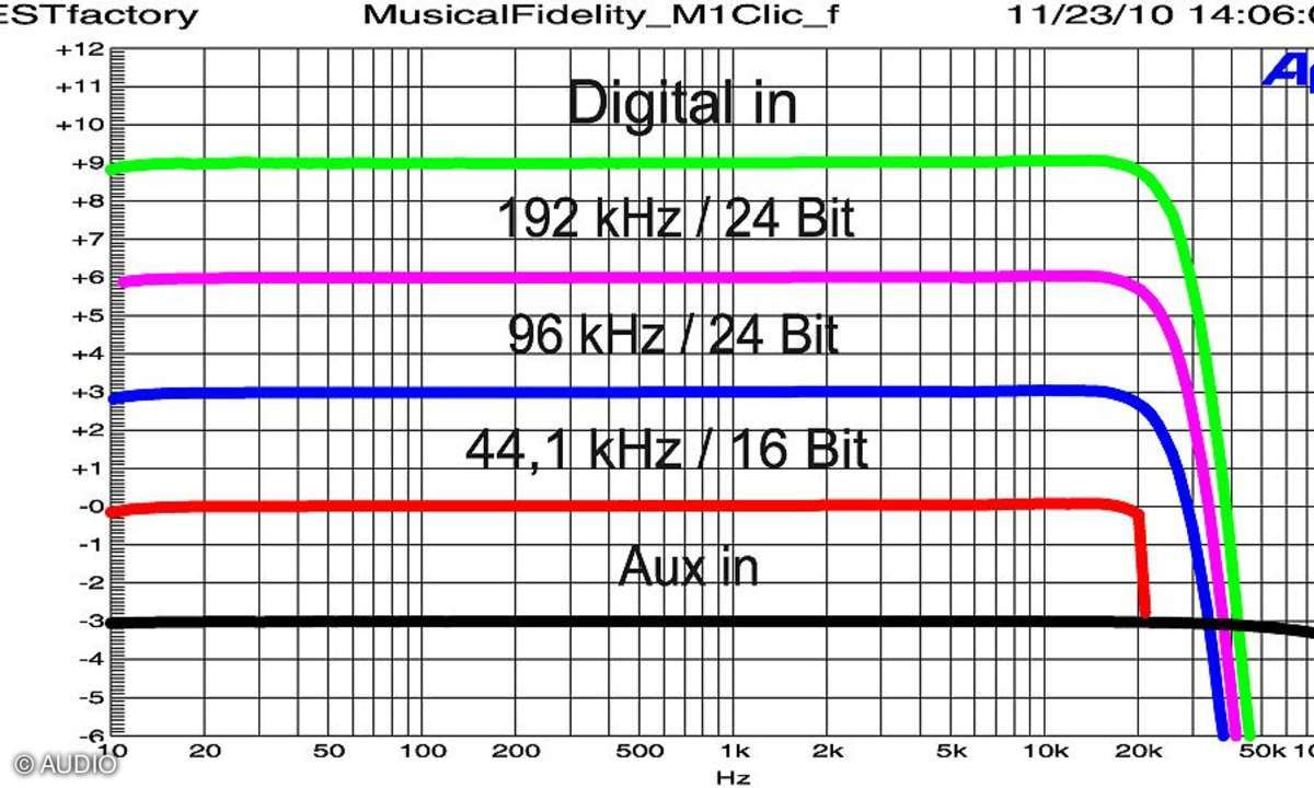 Musical Fidelity M1 Clic