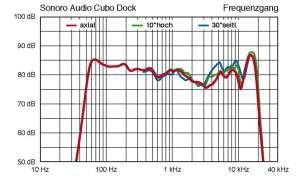 Sonoro Cubo Dock