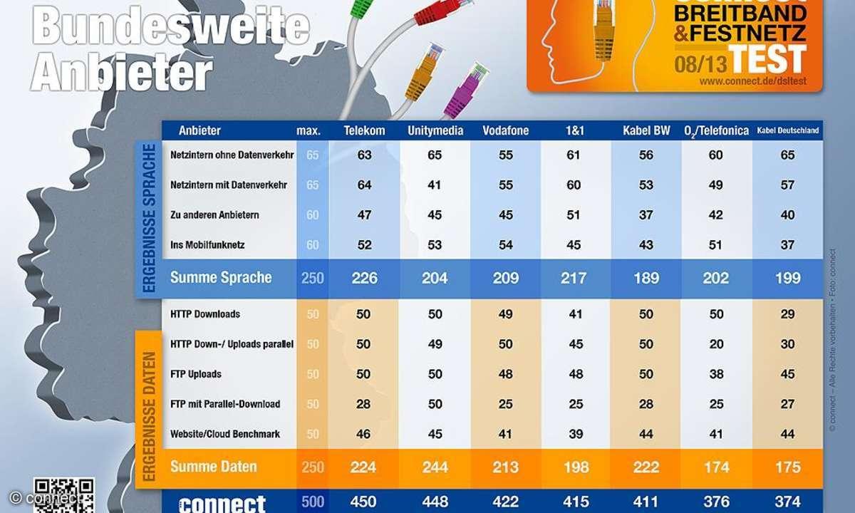 Infografik: Ergebnisse des connect-Festnetz- und DSL-Test