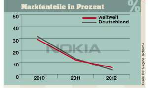 Marktanteile Nokia