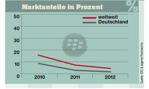 Marktanteile Blackberry