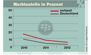Marktanteile Blackberry
