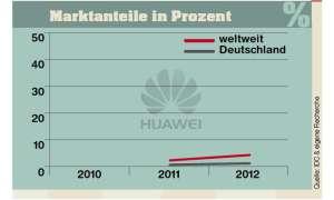 Marktanteile Huawei