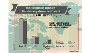 Marktanteile mobile Betriebssysteme weltweit