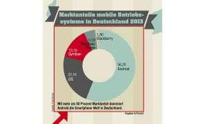 Marktanteile mobile Betriebssysteme in Deutschland 2013