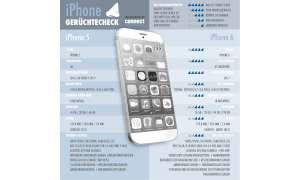 Das iPhone 6 im connect-Gerüchtecheck.