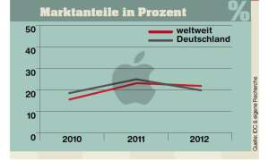 Marktanteile Apple
