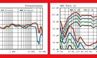 Messlabor PMC Fact 12 Raumreflexion