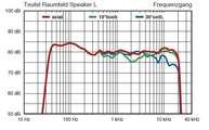 Frequenzgang & Impedanzverlauf