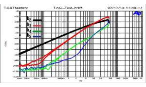 T.A.C, T-22, Röhrenvollverstärker