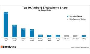 Android Smartphones, Top 10