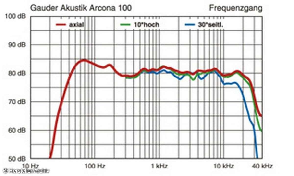 Gauder Akustik Arcona 100 Audiographik