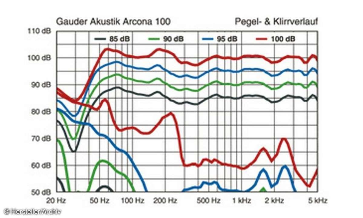 Gauder Akustik Arcona 100 Audiographik (2)