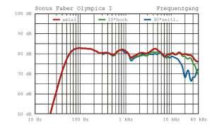 Sonus Faber Olympica 1 Kompaktbox Phase-Plug Messlabor Ergebnisse