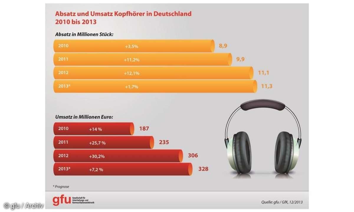 Absatz und Umsatz Kopfhörer in Deutschland