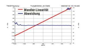 TotalDAX D1-Tube Wandler-Linearität