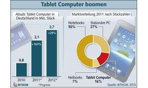 Bitkom-Studie Tablet-Markt 2011