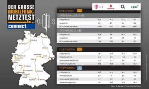 connect-Netztest 2013: Telefonie