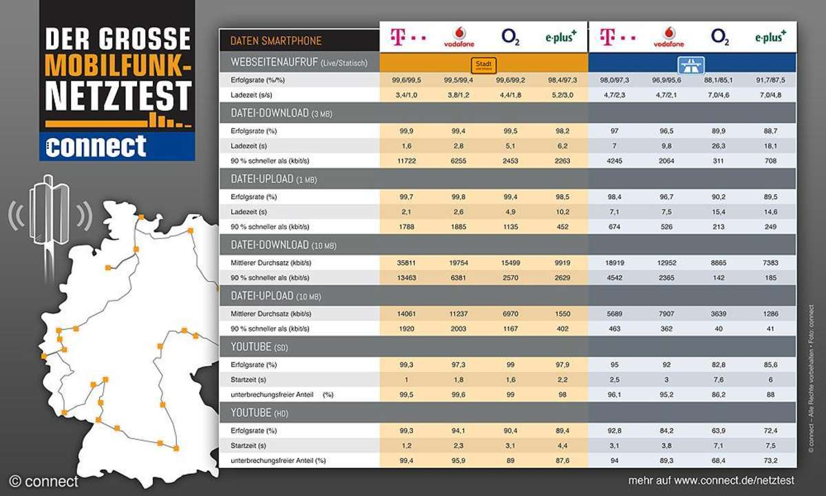 connect-Netztest 2013: Internet