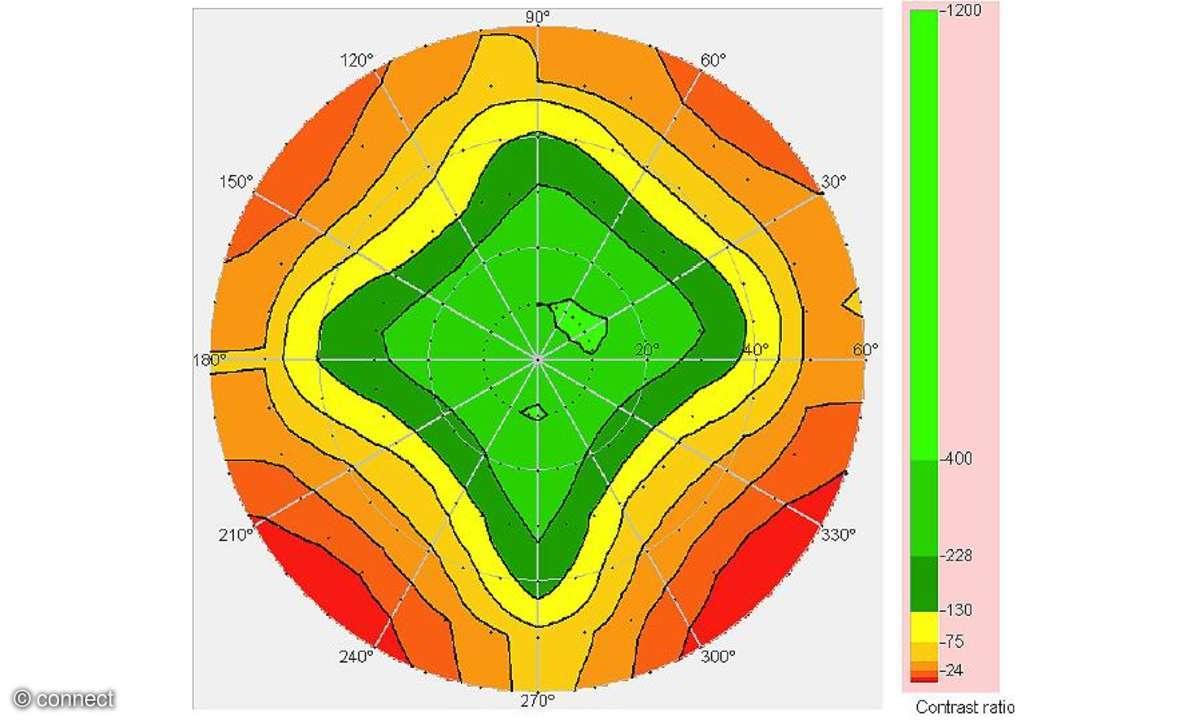 Trekstor Surftab Ventos 8.0 - Display Messungen