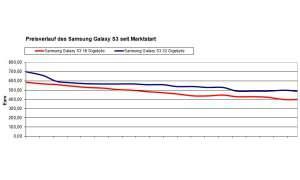 Preisentwicklung beim Galaxy S3 I9300