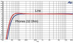 Frequenzgang