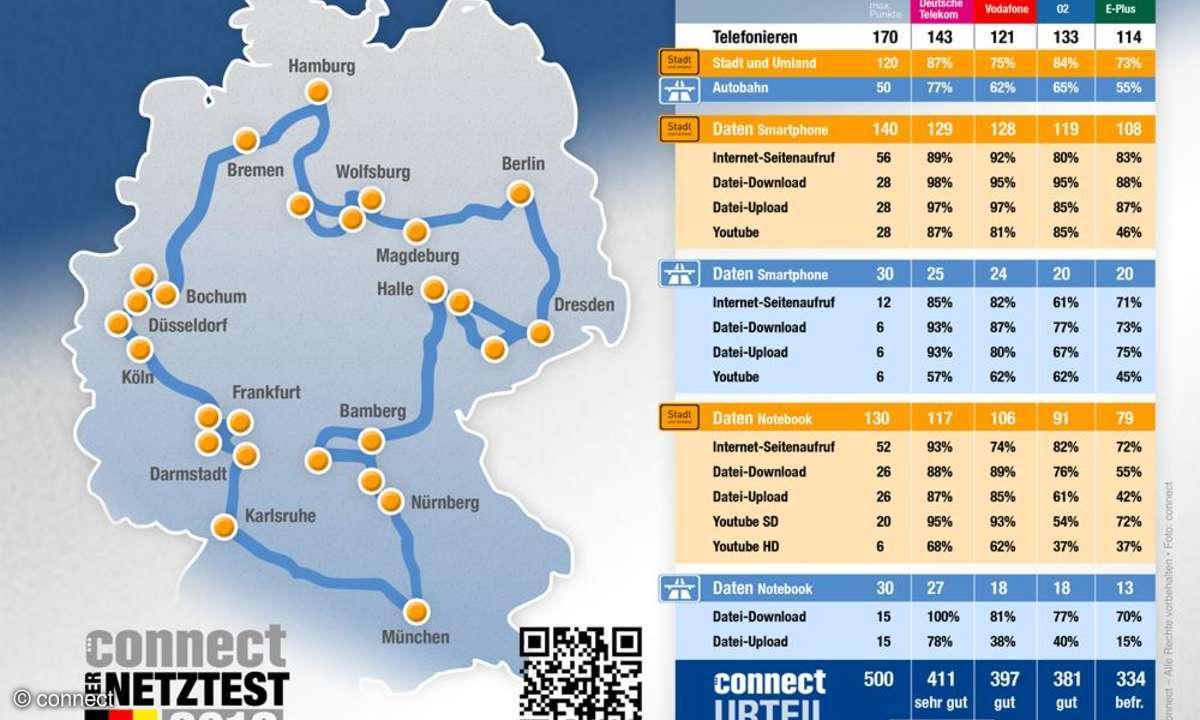 Netztest 2012 Ergebnisse Inforgrafik