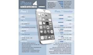 Das iPhone 5S im connect-Gerüchtecheck.
