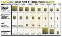 Entwicklung Roaming-Preise