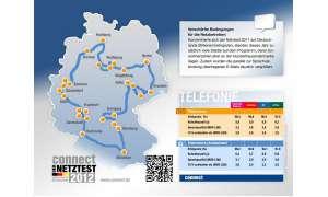Netzt 2012 Ergebnisse Telefonie Grafik