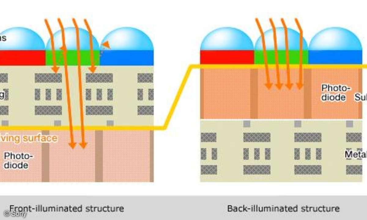 Die BIS-Sensor-Technik von Sony im Vergleich mit einem herkömmlichen CMOS-Sensor