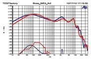 Bose SIE2/ SIE2i im Messlabor