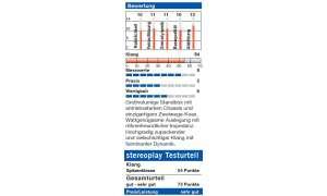 Bewertung / Stereoplay Testurteil: Cabasse Majorca MC 40